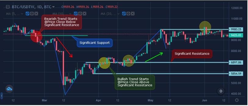 spektar trgovine bitcoinima kako da investiram u bitcoin futures?