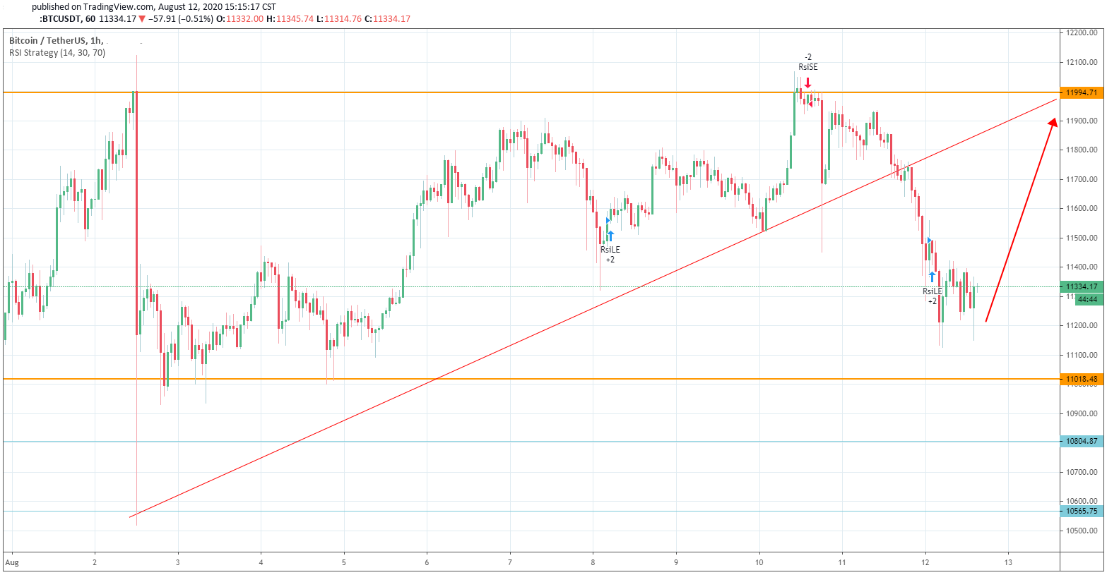 A Bullish Continuation on Bitcoin Has Not Changed Despite the Great Pull Back
