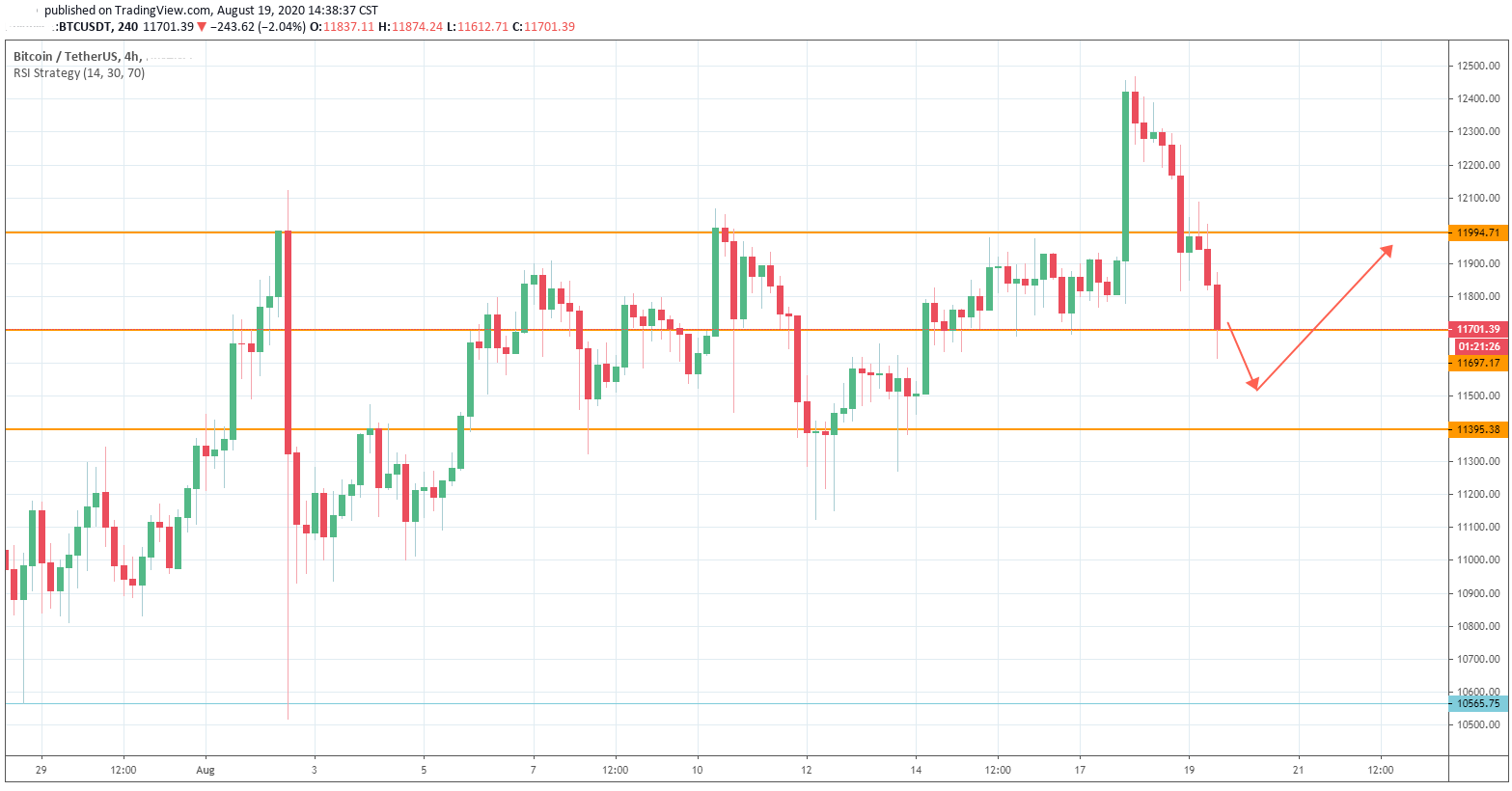 Is the Bitcoin slumped below $12K caused by the record high in CME Bitcoin futures open interest?