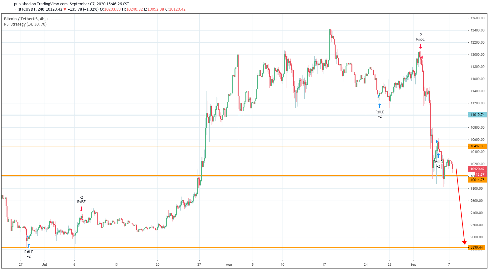 Further Correction of Bitcoin's Price is Most Likely on the Way