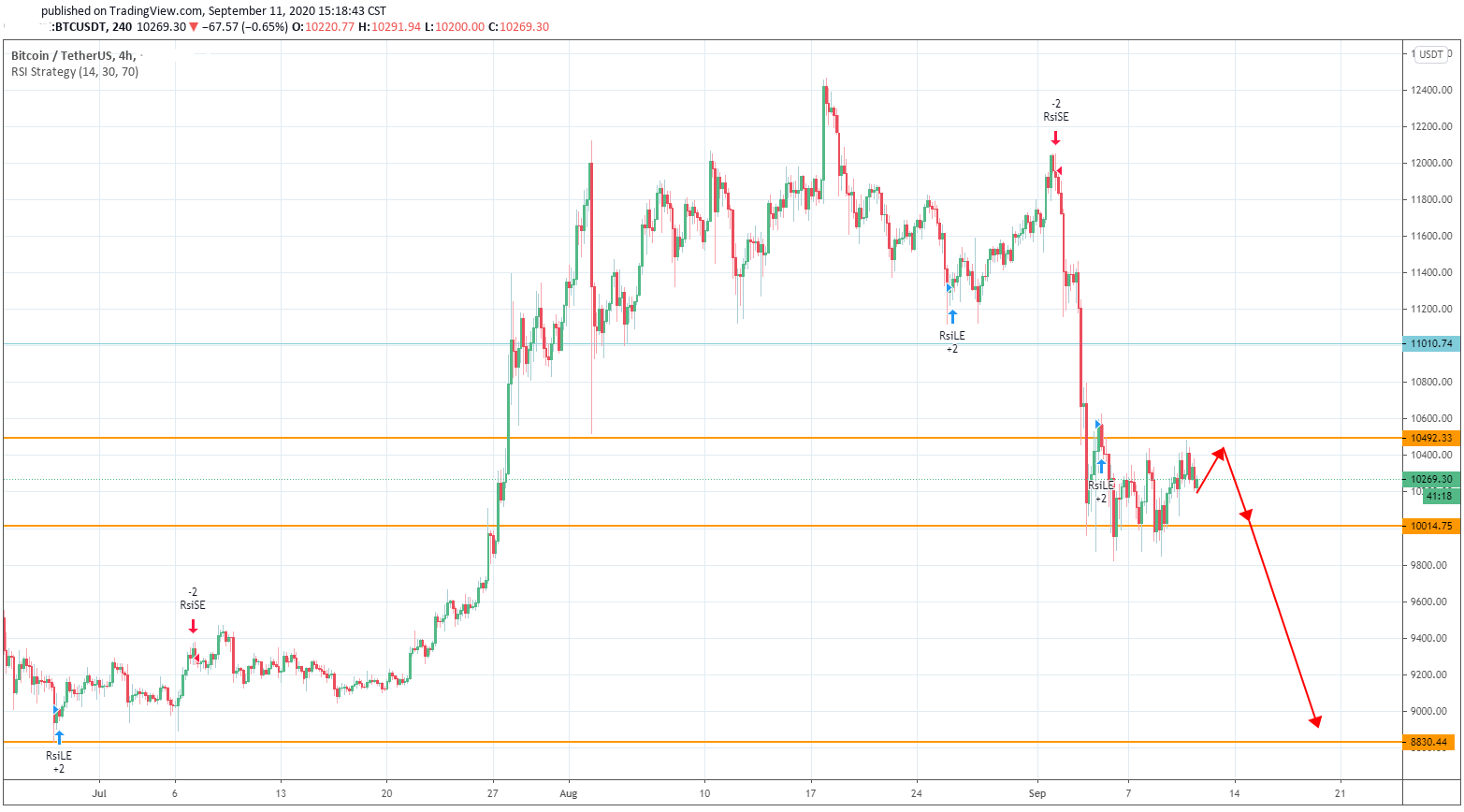 Bitcoin's Price is Driven by the Fear of CME Gap-Fill that could Happen