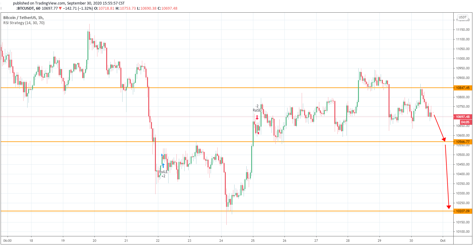 Bitcoin Seems to be Losing its Momentum for Challenging a Higher Target at $11,000