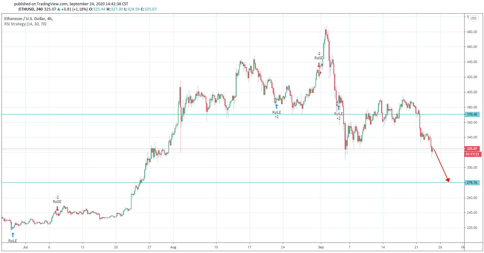 Ether Dip Drastic in Price as the Investors Flee Out of the Markets