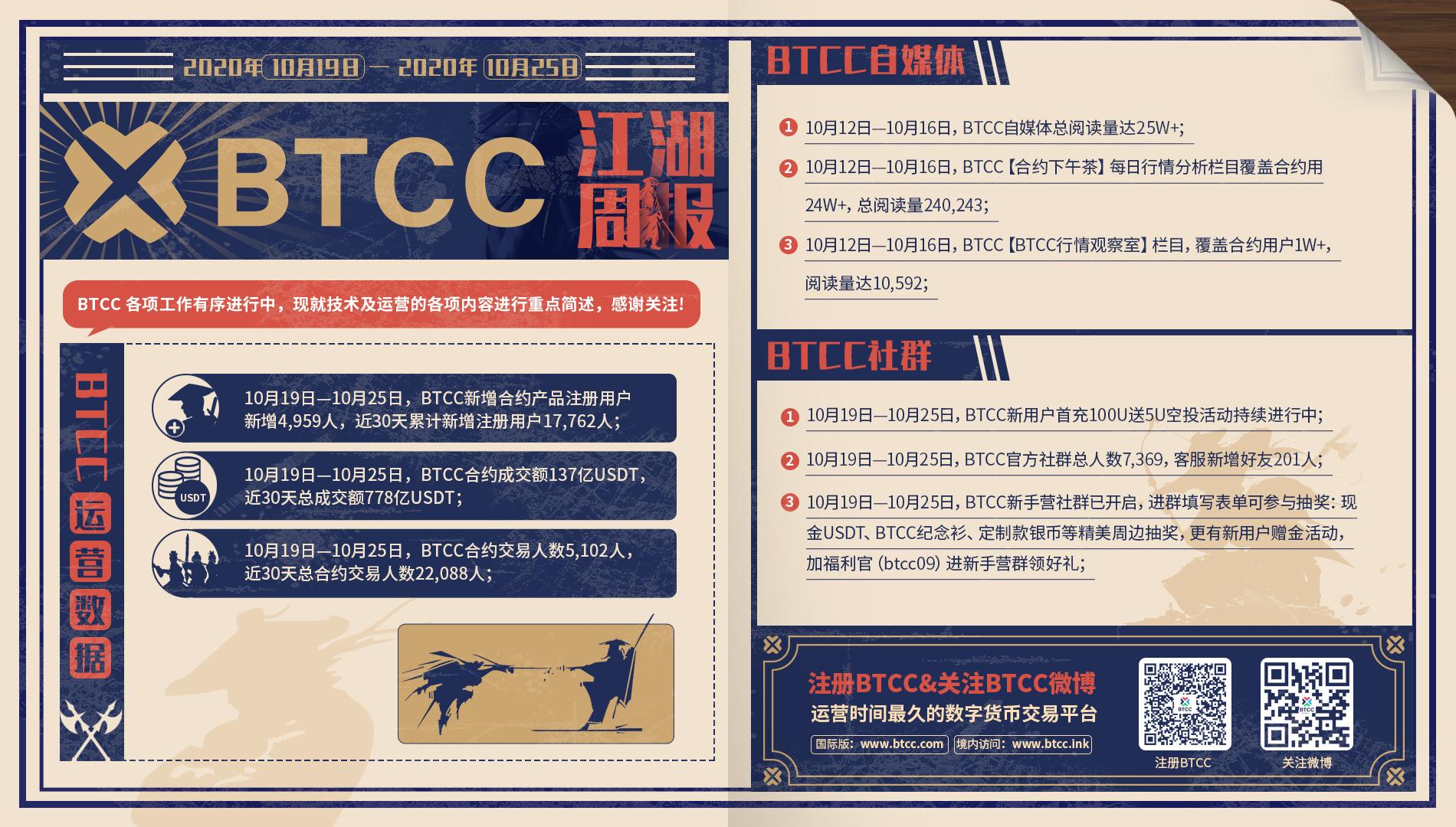 BTCC江湖周报 (2020年10月19日 — 2020年10月25日)