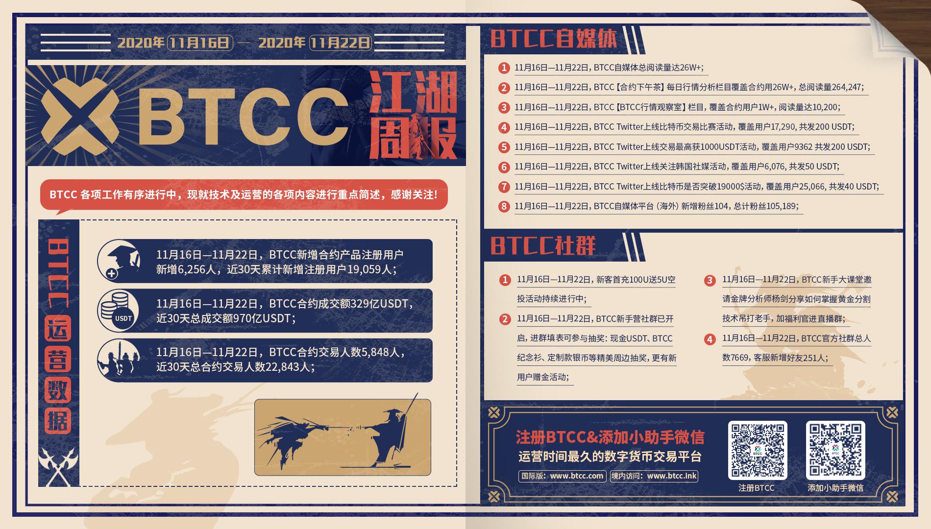 BTCC江湖周报(11月16日—11月22日)