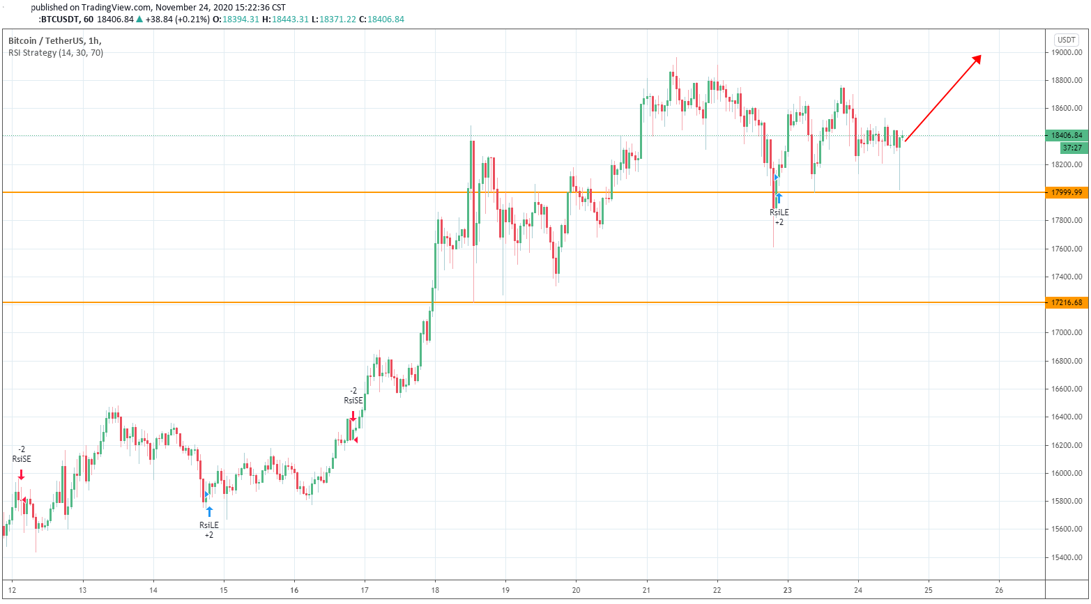 Bitcoin's Price Swings yet the Options Market Remains Optimistic about the Bull Run