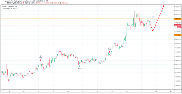 Bitcoin Remains on the Bull Run as it Performed Resilience During the Pullback