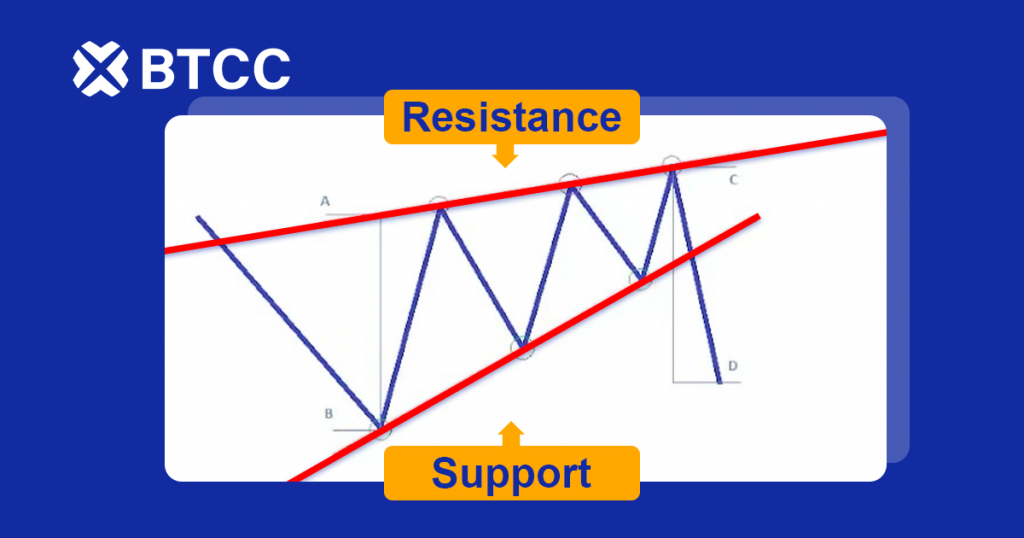 Trade The Rising Wedge To Your Advantage The Btcc Blog