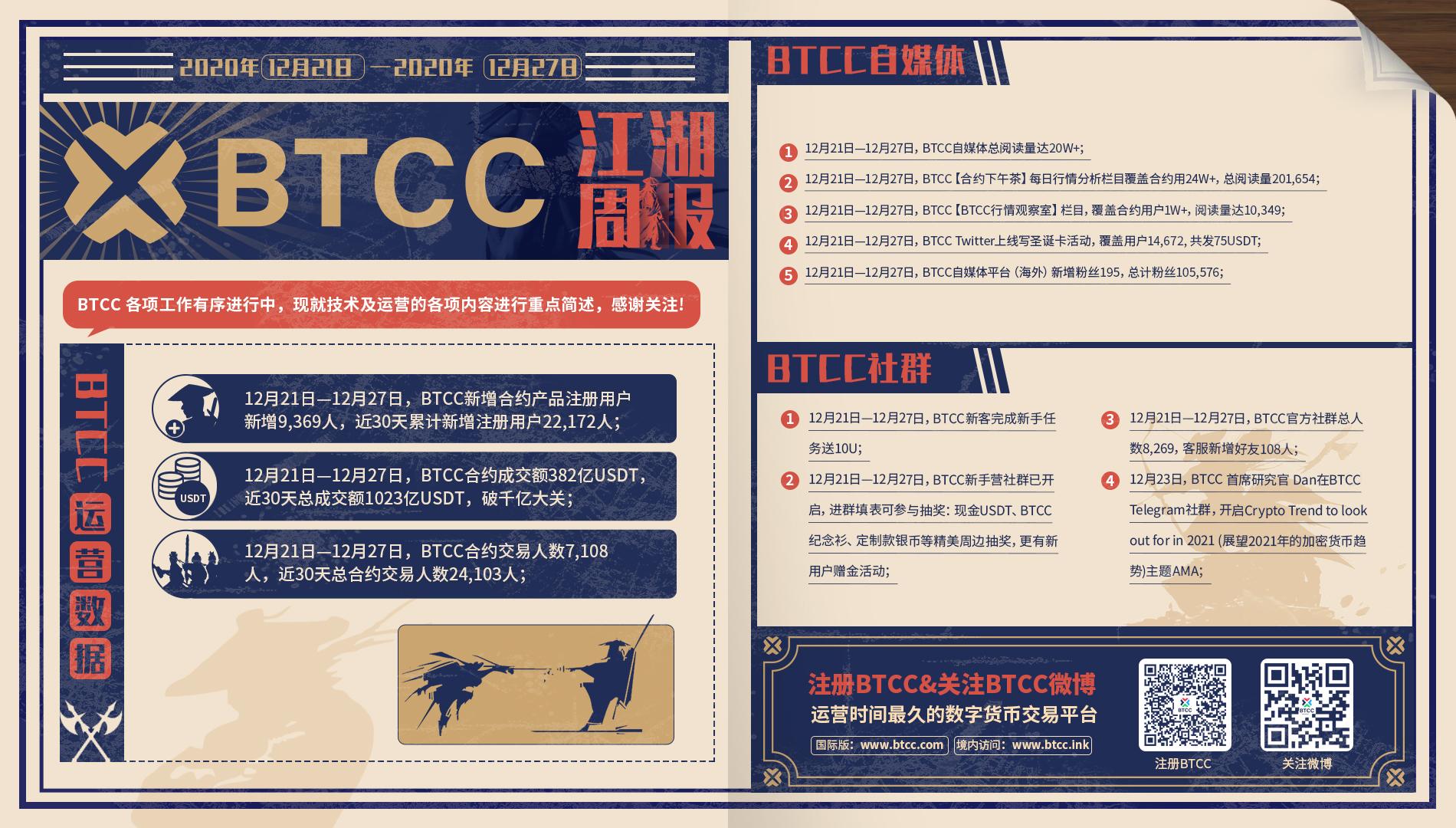 BTCC江湖周报(2020.12.21—2020.12.27)