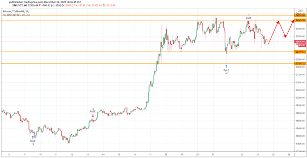 A Little Correction May Come Before the Next Bitcoin's Bull Run