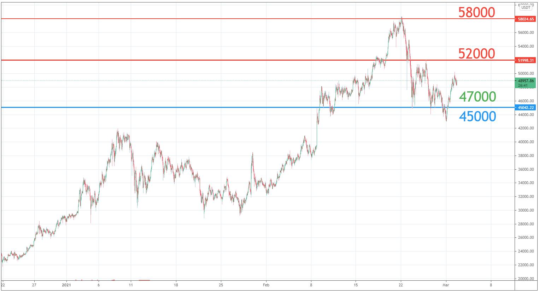 March – Bitcoin Market Analysis