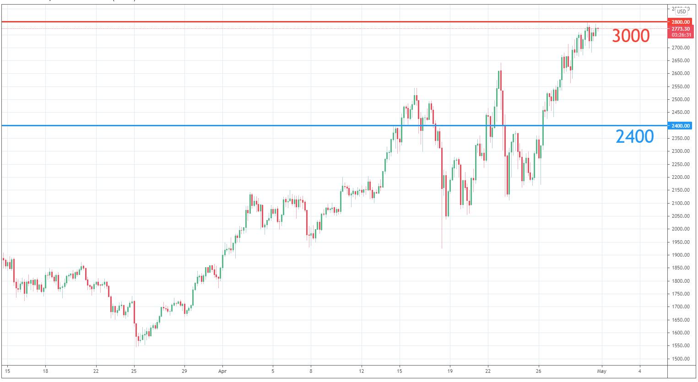 April – Market Analysis