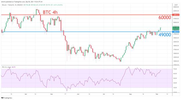Cryptocurrency Market – September 2021